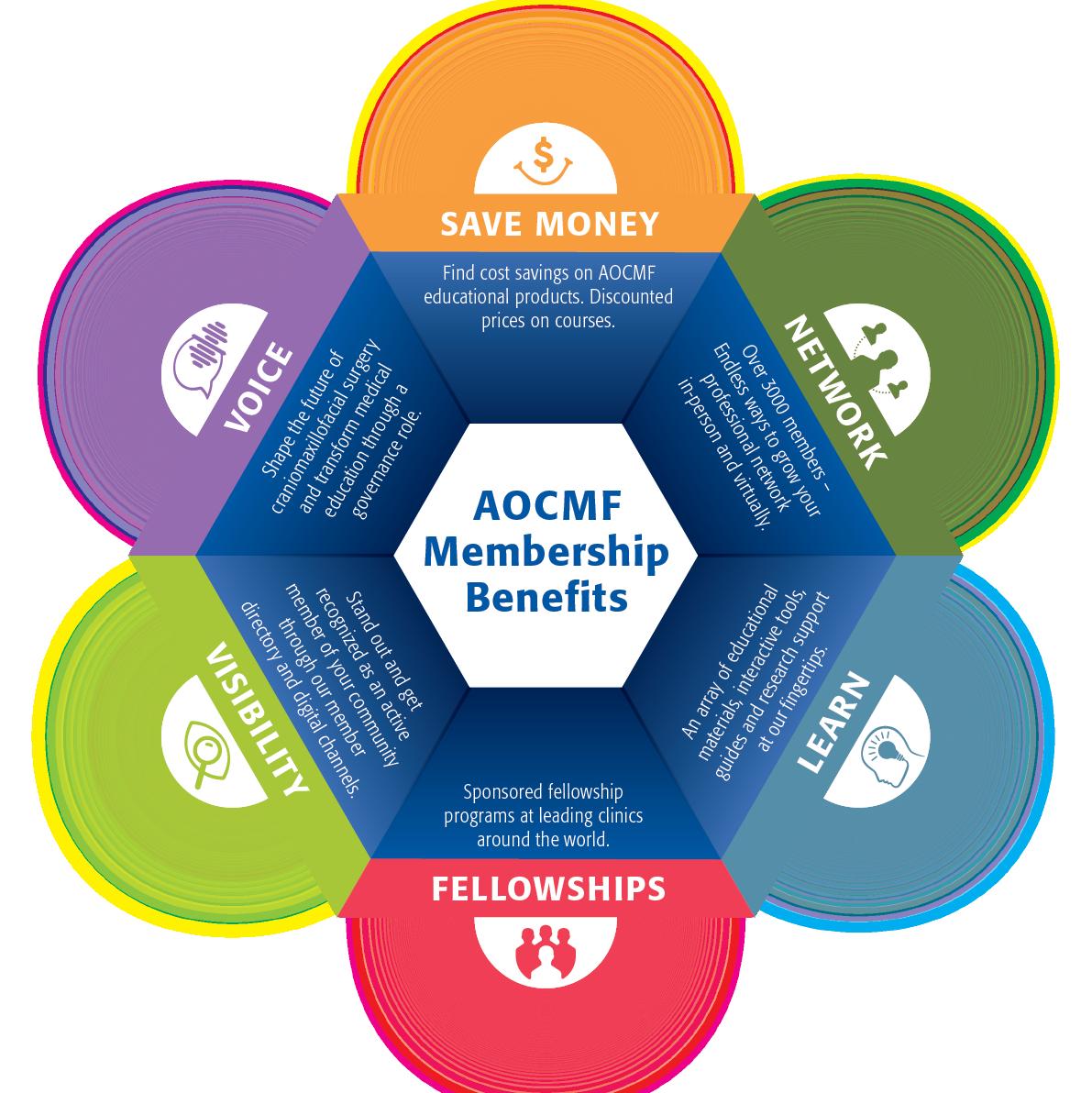 AOCMF Benefits