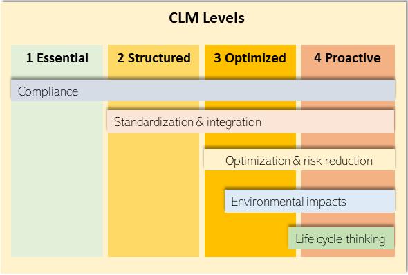 CLM Levels